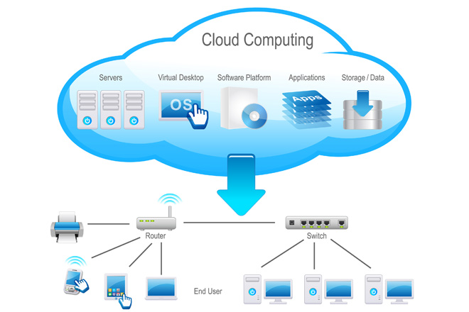 Cloud Computing Setup And Support in and near Fort Myers Florida