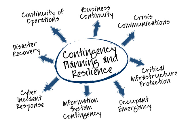 Disaster Recovery & Business Continuity Planning in and near Fort Myers Florida